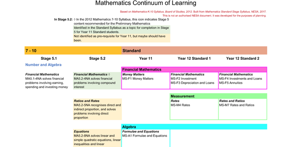 Screenshot of Continuum of Learning