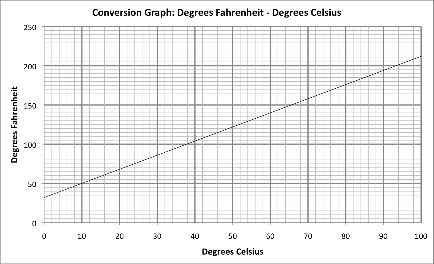Temperature Conversion Graph Mathsclass