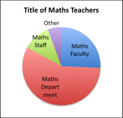 Title of Maths Teachers