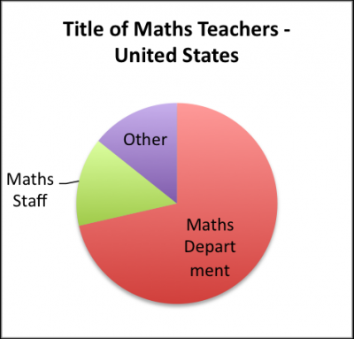 Title of Maths Teachers - United States