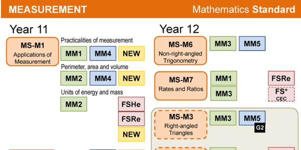 Screenshot of Mathematics Standard vs General