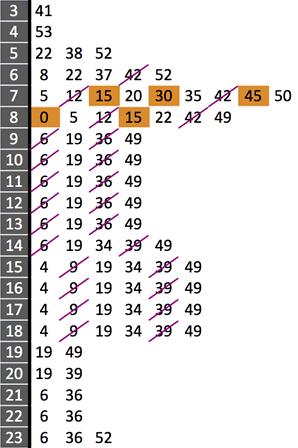 Stem-and-Leaf train timetable