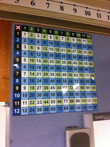 Times Table Wall Poster