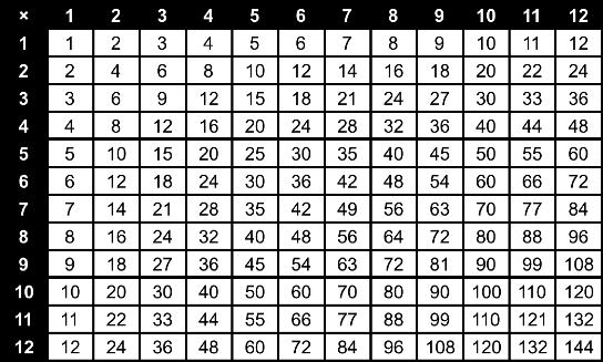 Multiplication Tables Printable Format Vaughn's Summaries